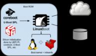 UEFI yerini Linux Boot'a bırakıyor.